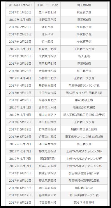 藤井聡太、将棋、対局予定者、対戦相手